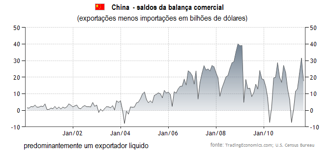 balança comercial da China