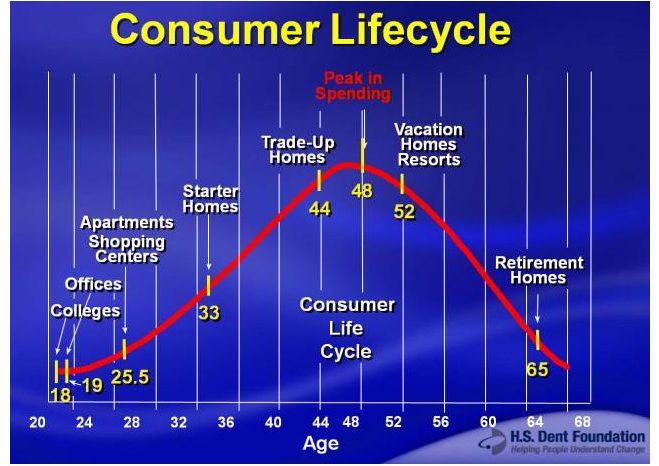 Consumer Lifecycle