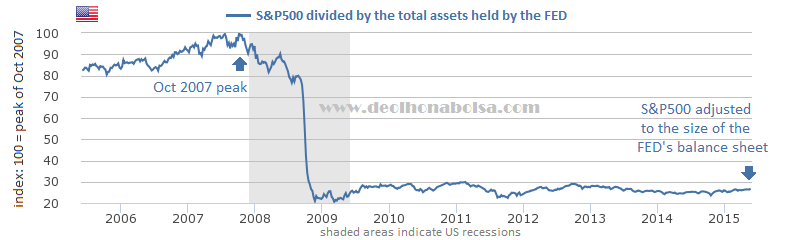 S&P500 adjusted to the FED balance sheet