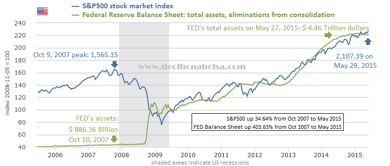 S&P500 and FED balance sheet