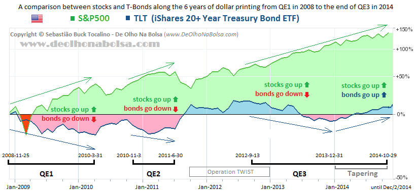 QE on T-Bonds X S&P500