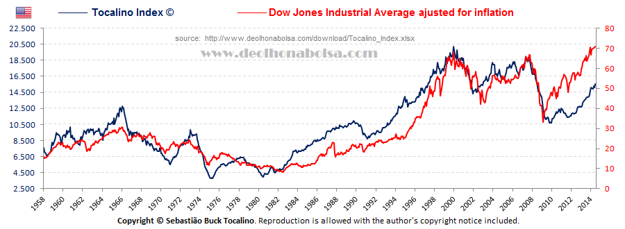 Tocalino Index (Índice Tocalino) x Dow Jones Industrial Average