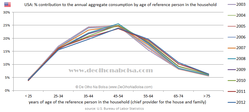 USA: Age and Consumption