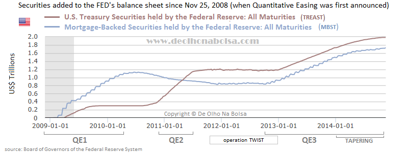 assets bought by the FED along QEs