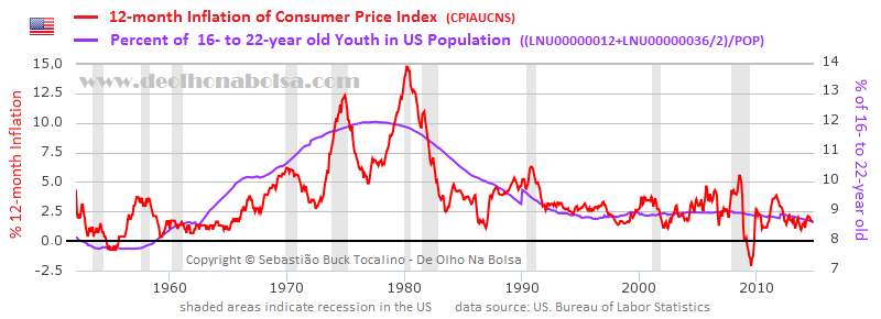 youth and inflation